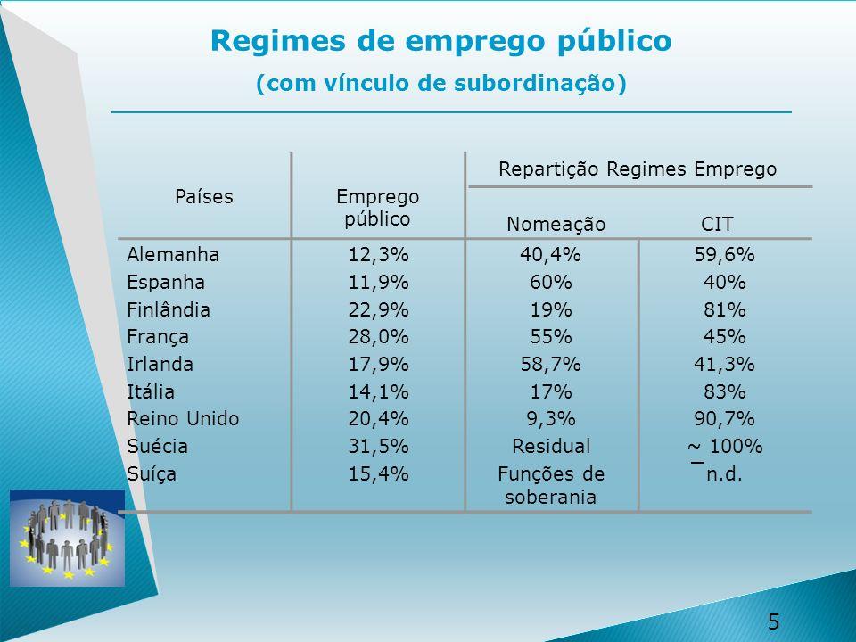 5 5 Regimes de emprego público (com vínculo de subordinação) PaísesEmprego público Repartição Regimes Emprego Nomeação CIT Alemanha Espanha Finlândia França Irlanda Itália Reino Unido Suécia Suíça 12,3% 11,9% 22,9% 28,0% 17,9% 14,1% 20,4% 31,5% 15,4% 40,4% 60% 19% 55% 58,7% 17% 9,3% Residual Funções de soberania 59,6% 40% 81% 45% 41,3% 83% 90,7% ~ 100% n.d.