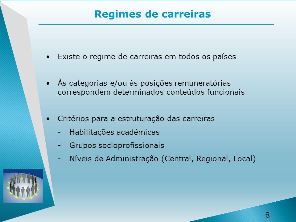 8 8 Existe o regime de carreiras em todos os países Às categorias e/ou às posições remuneratórias correspondem determinados conteúdos funcionais Critérios para a estruturação das carreiras -Habilitações académicas -Grupos socioprofissionais -Níveis de Administração (Central, Regional, Local) Regimes de carreiras