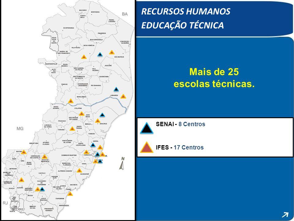 RECURSOS HUMANOS EDUCAÇÃO TÉCNICA Mais de 25 escolas técnicas. SENAI - 8 Centros IFES - 17 Centros