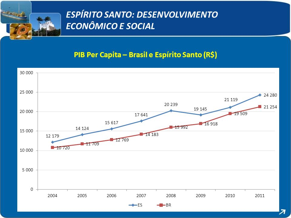 ESPÍRITO SANTO: DESENVOLVIMENTO ECONÔMICO E SOCIAL PIB Per Capita – Brasil e Espírito Santo (R$)