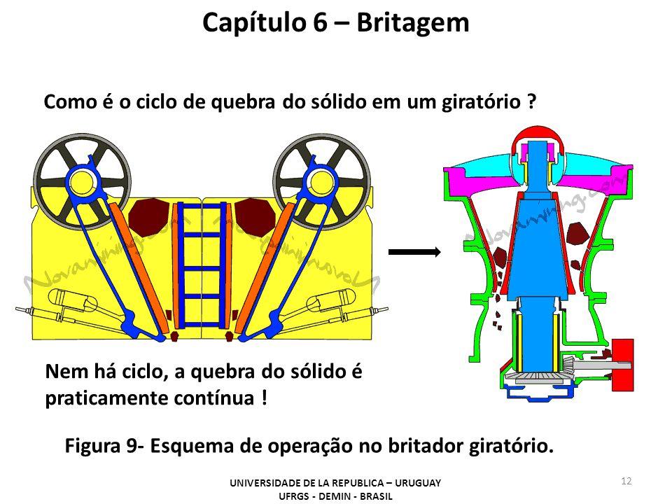 Capítulo 6 – Britagem Como é o ciclo de quebra do sólido em um giratório ? Nem há ciclo, a quebra do sólido é praticamente contínua ! Figura 9- Esquem