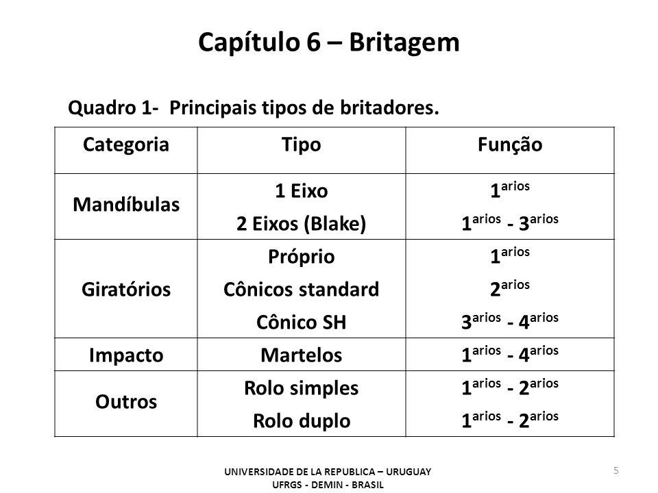 CategoriaTipoFunção Mandíbulas 1 Eixo1 arios 2 Eixos (Blake)1 arios - 3 arios Próprio1 arios GiratóriosCônicos standard2 arios Cônico SH3 arios - 4 arios ImpactoMartelos1 arios - 4 arios Outros Rolo simples1 arios - 2 arios Rolo duplo1 arios - 2 arios Capítulo 6 – Britagem UNIVERSIDADE DE LA REPUBLICA – URUGUAY UFRGS - DEMIN - BRASIL 5 Quadro 1- Principais tipos de britadores.