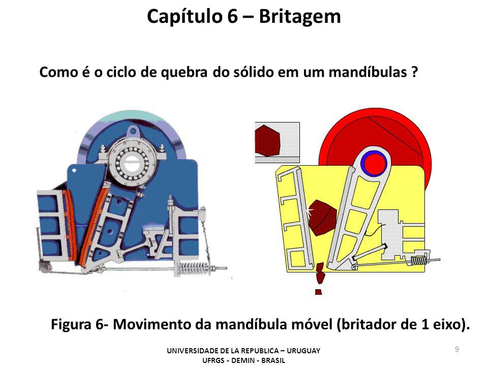 Capítulo 6 – Britagem UNIVERSIDADE DE LA REPUBLICA – URUGUAY UFRGS - DEMIN - BRASIL 9 Figura 6- Movimento da mandíbula móvel (britador de 1 eixo).