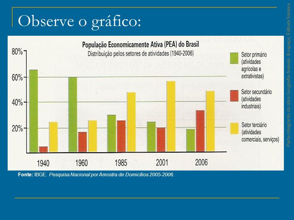 Parte integrante da obra Geografia homem & espaço, Editora Saraiva Observe o gráfico: Fonte: IBGE. Pesquisa Nacional por Amostra de Domicílios 2005-20
