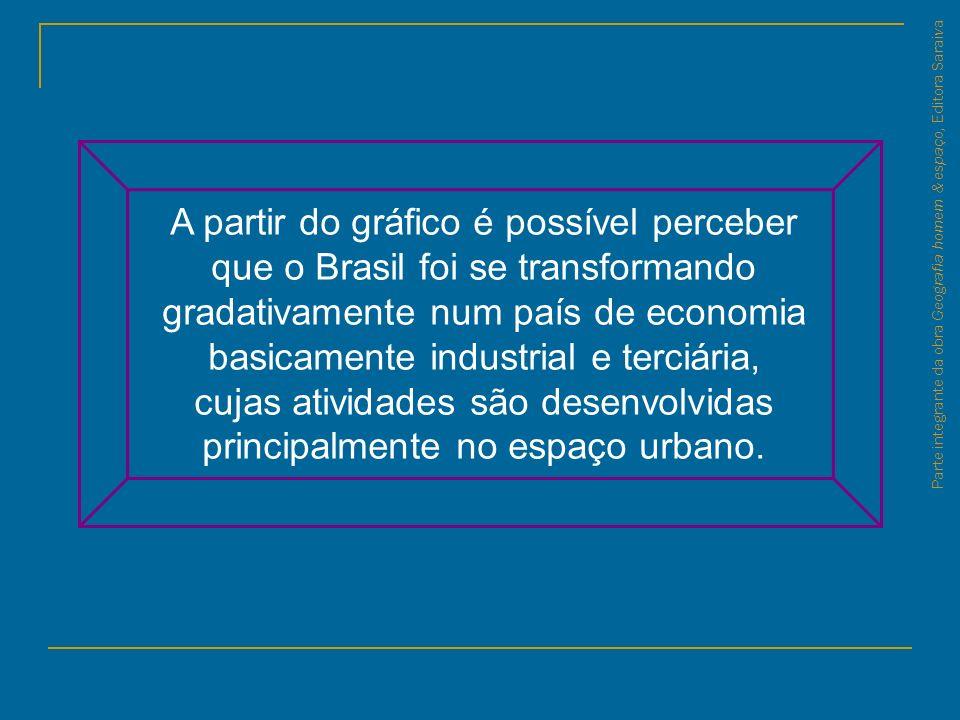 Parte integrante da obra Geografia homem & espaço, Editora Saraiva A partir do gráfico é possível perceber que o Brasil foi se transformando gradativa