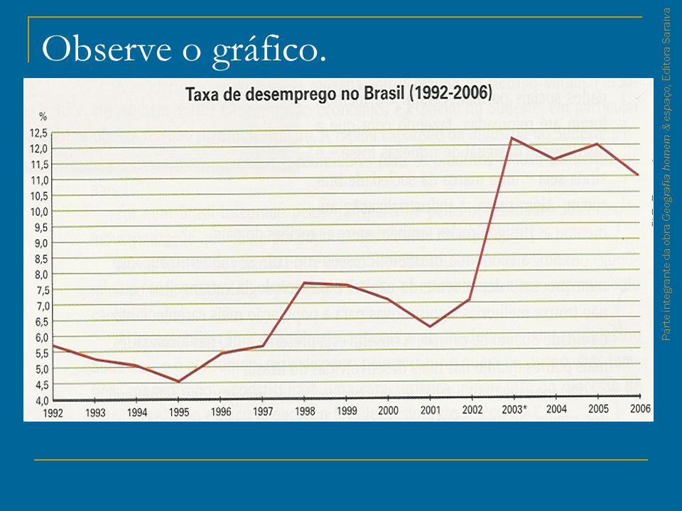 Parte integrante da obra Geografia homem & espaço, Editora Saraiva Observe o gráfico.