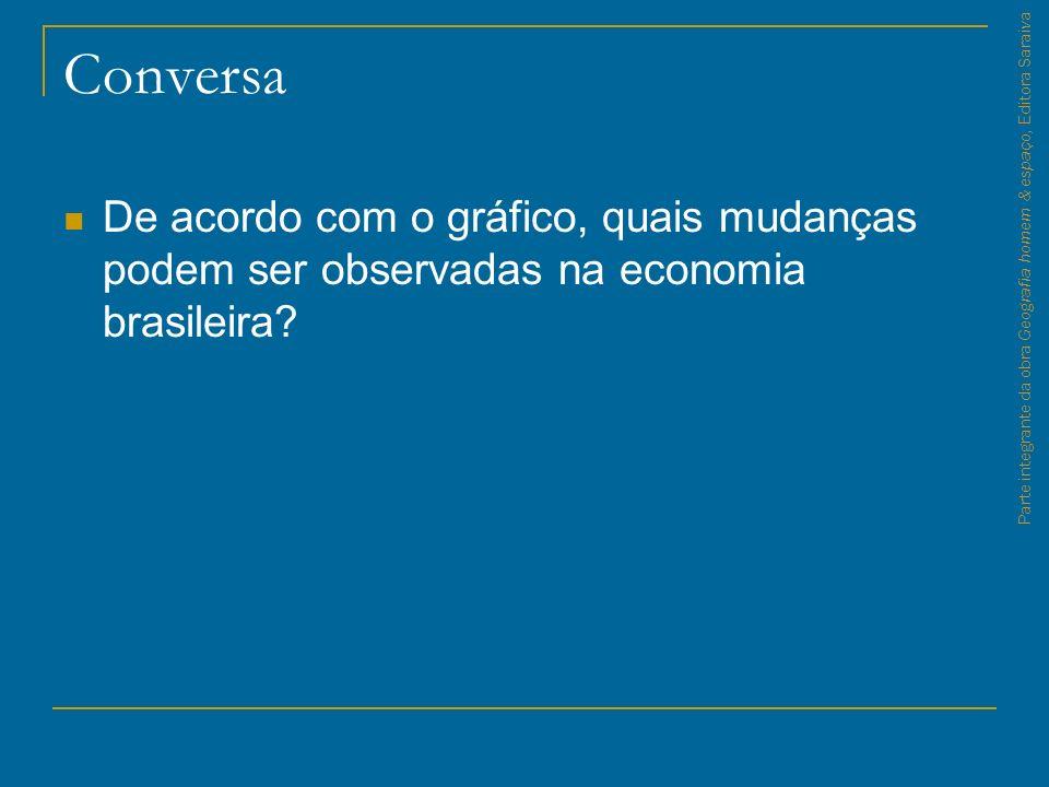 Conversa De acordo com o gráfico, quais mudanças podem ser observadas na economia brasileira? Parte integrante da obra Geografia homem & espaço, Edito