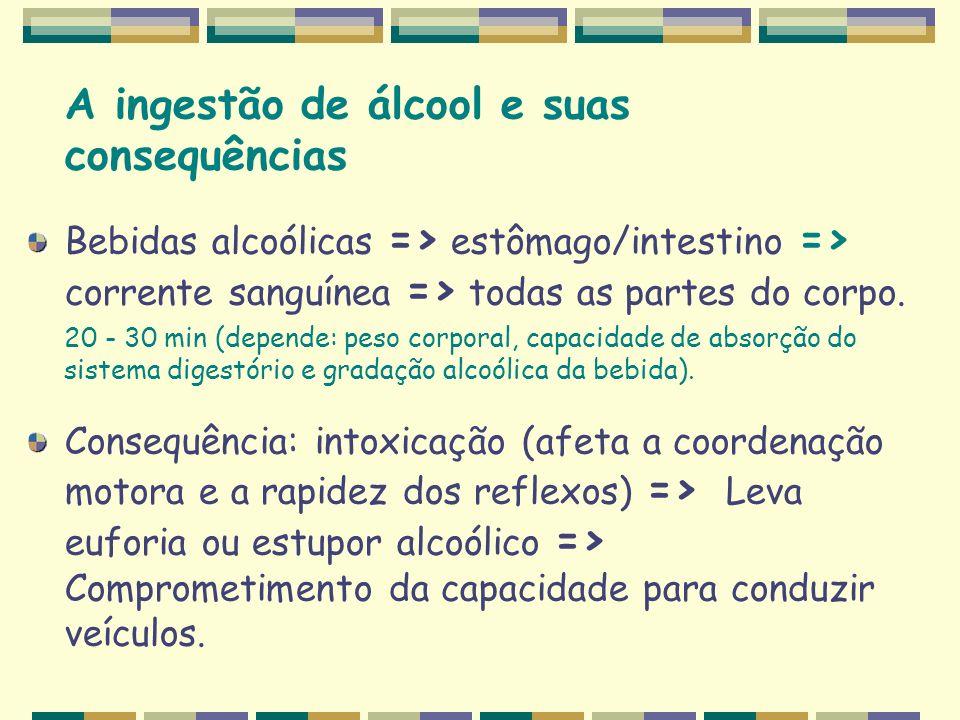 A ingestão de álcool e suas consequências Bebidas alcoólicas => estômago/intestino => corrente sanguínea => todas as partes do corpo. 20 - 30 min (dep