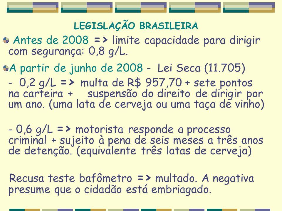 LEGISLAÇÃO BRASILEIRA Antes de 2008 => limite capacidade para dirigir com segurança: 0,8 g/L. A partir de junho de 2008 - Lei Seca (11.705) - 0,2 g/L