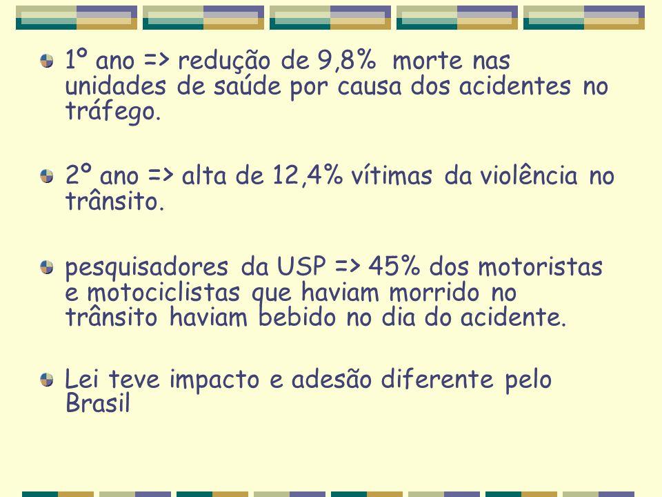 1º ano => redução de 9,8% morte nas unidades de saúde por causa dos acidentes no tráfego. 2º ano => alta de 12,4% vítimas da violência no trânsito. pe