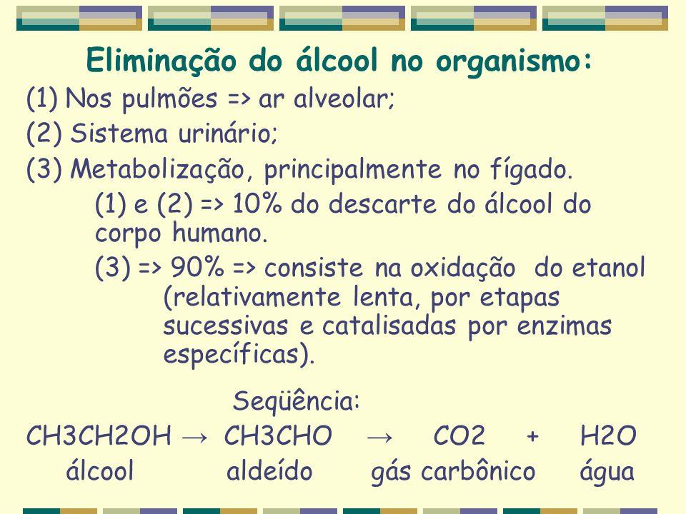 Eliminação do álcool no organismo: (1) Nos pulmões => ar alveolar; (2) Sistema urinário; (3) Metabolização, principalmente no fígado. (1) e (2) => 10%
