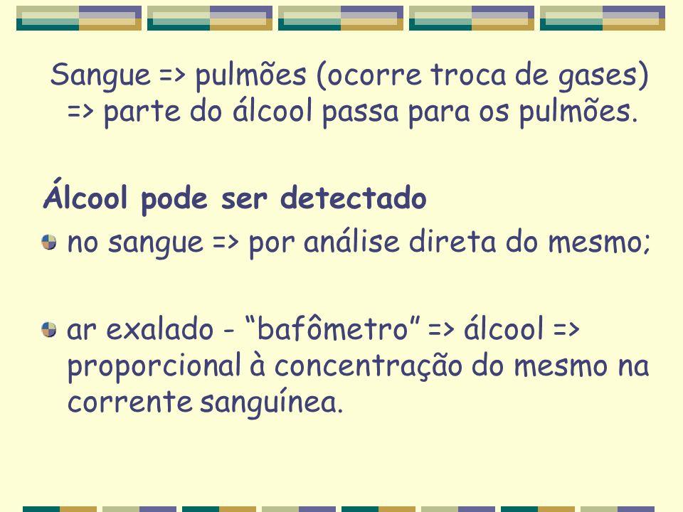 Sangue => pulmões (ocorre troca de gases) => parte do álcool passa para os pulmões. Álcool pode ser detectado no sangue => por análise direta do mesmo