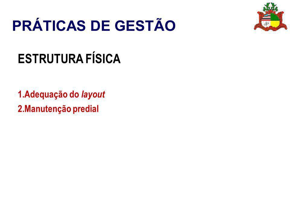 PRÁTICAS DE GESTÃO ESTRUTURA FÍSICA 1.Adequação do layout 2.Manutenção predial