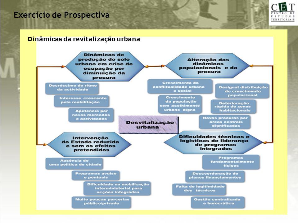 Exercício de Prospectiva Dinâmicas da revitalização urbana