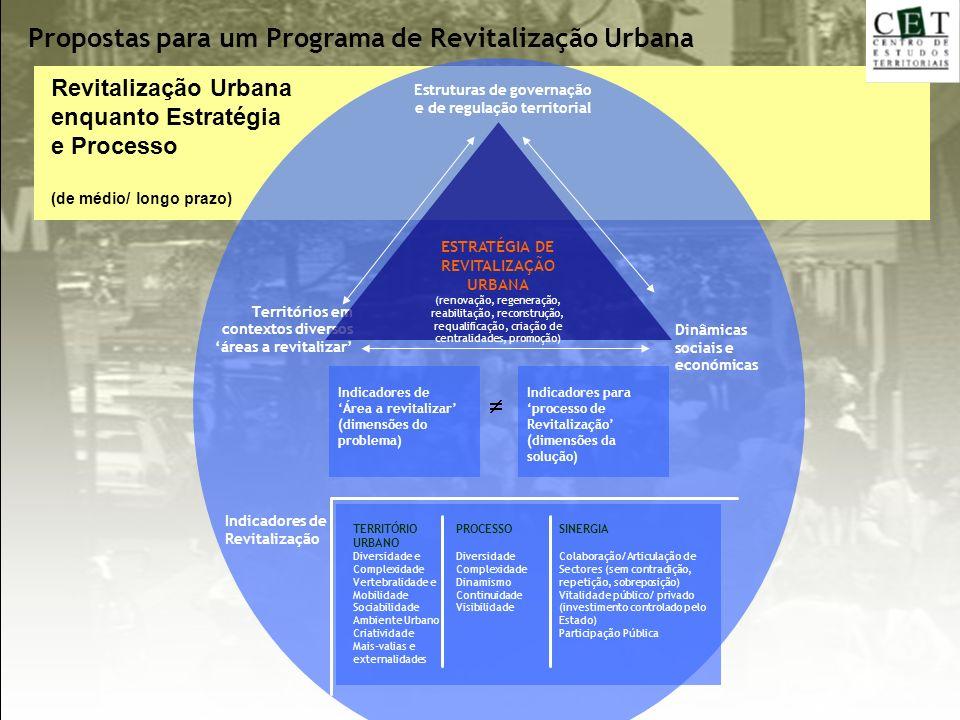 Revitalização Urbana enquanto Estratégia e Processo (de médio/ longo prazo) Dinâmicas sociais e económicas Estruturas de governação e de regulação ter