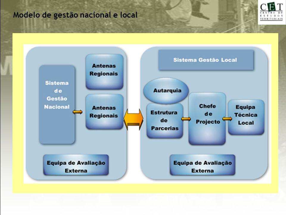 Modelo de gestão nacional e local