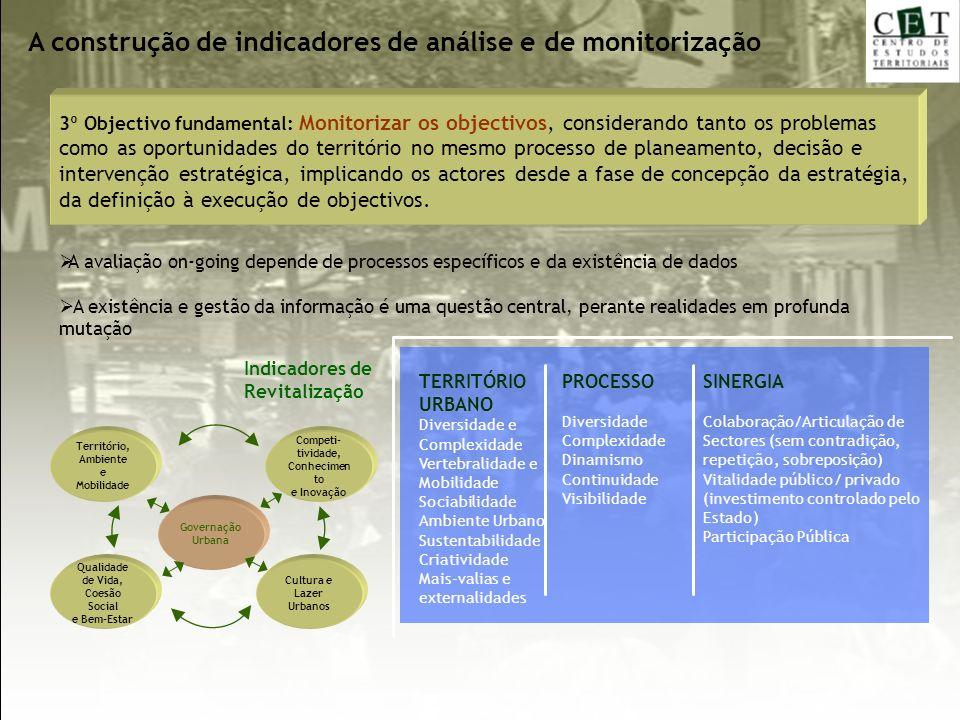 Indicadores de Revitalização SINERGIA Colaboração/Articulação de Sectores (sem contradição, repetição, sobreposição) Vitalidade público/ privado (inve