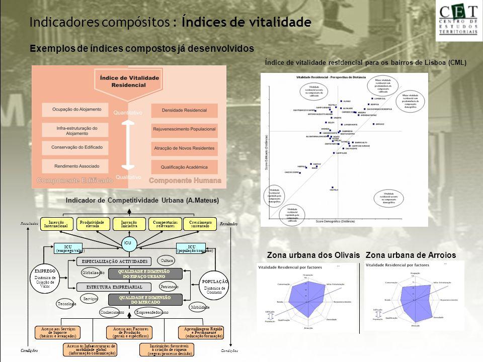 Zona urbana dos Olivais Zona urbana de Arroios Índice de vitalidade residencial para os bairros de Lisboa (CML) Indicador de Competitividade Urbana (A