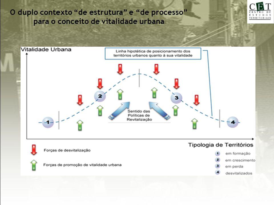 O duplo contexto de estrutura e de processo para o conceito de vitalidade urbana