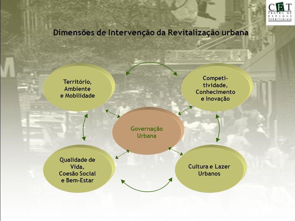 Dimensões de Intervenção da Revitalização urbana Qualidade de Vida, Coesão Social e Bem-Estar Competi- tividade, Conhecimento e Inovação Governação Ur