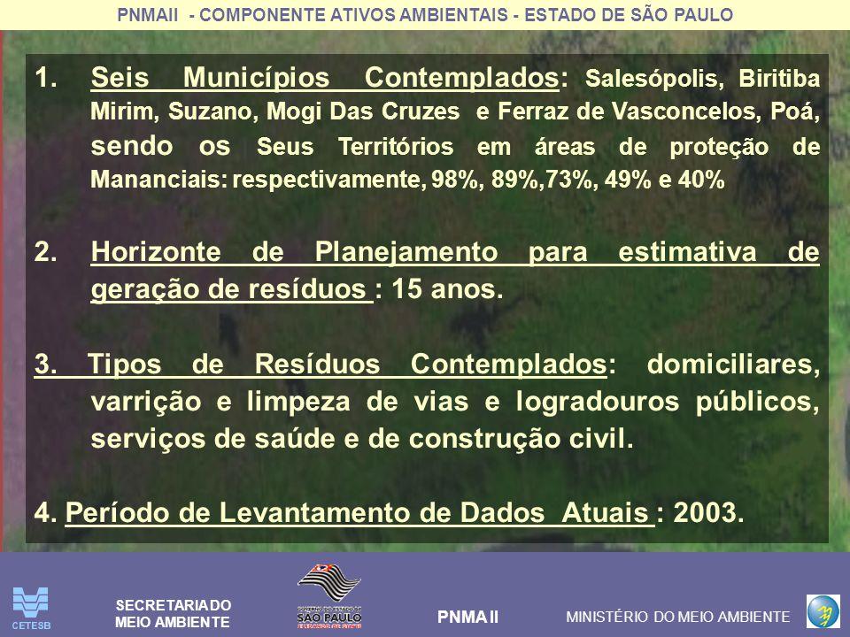 PNMAII - COMPONENTE ATIVOS AMBIENTAIS - ESTADO DE SÃO PAULO PNMA II MINISTÉRIO DO MEIO AMBIENTE SECRETARIA DO MEIO AMBIENTE 1.Seis Municípios Contempl