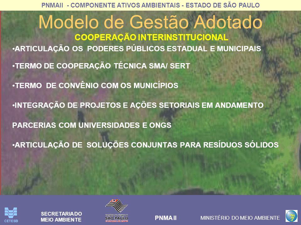 PNMAII - COMPONENTE ATIVOS AMBIENTAIS - ESTADO DE SÃO PAULO PNMA II MINISTÉRIO DO MEIO AMBIENTE SECRETARIA DO MEIO AMBIENTE Modelo de Gestão Adotado MOBILIZAÇÃO DA COMUNIDADE PARA A PARTICIPAÇÃO NO PROJETO INSTITUIÇÃO DE COMITÊ REGIONAL DE RESÍDUOS SÓLIDOS NO ÂMBITO DO COMITÊ DE BACIA INSTITUIÇÃO DE COMITÊ MUNICIPAIS DE RESÍDUOS SÓLIDOS NOS CONDEMAS ACESSO DA COMUNIDADE À EDUCAÇÃO AMBIENTAL ELABORAÇÃO E IMPLEMENTAÇÃO DE PLANOS DE EDUCAÇÃO AMBIENTAL DIVULGAÇÃO DAS AÇÕES CAPACITAÇÃO TÉCNICA DOS AGENTES MUNICIPAIS ENVOLVIDOS NA GESTÃO DE RESÍDUOS( AGENTES COMUNITÀRIOS DE SAÚDE, SISTEMAS DE LIMPEZA URBANAS) CAPACITAÇÃO DOS CATADORES PARA GERIR EMPREENDIMENTOS SUSTENTÁVEIS