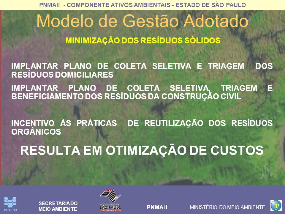 PNMAII - COMPONENTE ATIVOS AMBIENTAIS - ESTADO DE SÃO PAULO PNMA II MINISTÉRIO DO MEIO AMBIENTE SECRETARIA DO MEIO AMBIENTE Modelo de Gestão Adotado RACIONALIDADE PARA OTIMIZAR AS AÇÕES E REDUÇÃO DOS CUSTOS COLETA DIFERENCIADA PARA RSU, RESULTANDO EM TRES FONTES PARA POSTERIOR TRATAMENTO: –DOMICLIARES – COM COLETA SELETIVA EM BAIRROS; –DOMICLIARES – SEM A COLETA SELETIVA; –GRANDES GERADORES – FEIRAS, SUPERMERCADOS; PODAS EM GERAL: PRODUÇÃO DE COMPOSTO DE ALTA QUALIDADE; COLETA DIFERENCIADA PARA RCC SOLUÇÃO CONJUNTA PARA TRATAMENTO DOS RESÍDUOS URBANOS E DA CONSTRUÇÃO CIVIL IMPLANTAÇÃO Da COMERCIALIZAÇÃO CONJUNTA : REDE DE COOPERATIVAS - PLANOS DE NEGÓCIOS – OTIMIZAÇÃO DA COMERCIALIZAÇÃO DOS RECICLÁVEIS