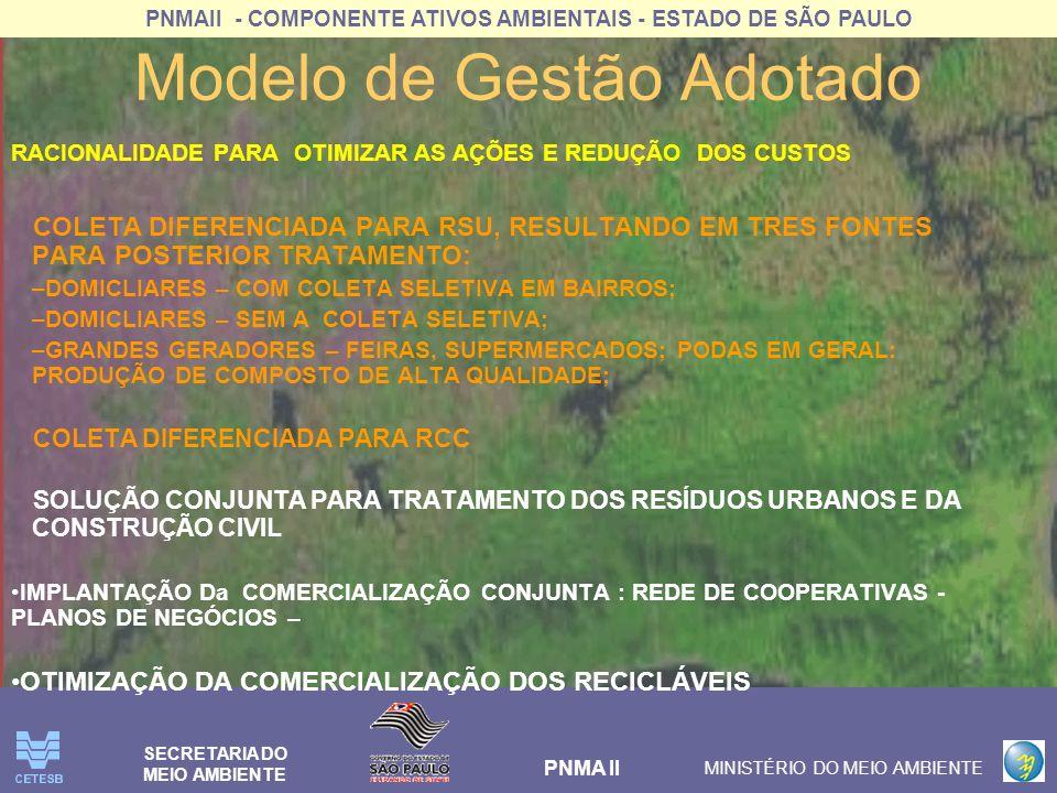 PNMAII - COMPONENTE ATIVOS AMBIENTAIS - ESTADO DE SÃO PAULO PNMA II MINISTÉRIO DO MEIO AMBIENTE SECRETARIA DO MEIO AMBIENTE MODELO DE GESTÃO INSTITUCIONAL 1.Celebrar consórcio público intermunicipal nos moldes da Lei Federal 11.107/2005; 2.