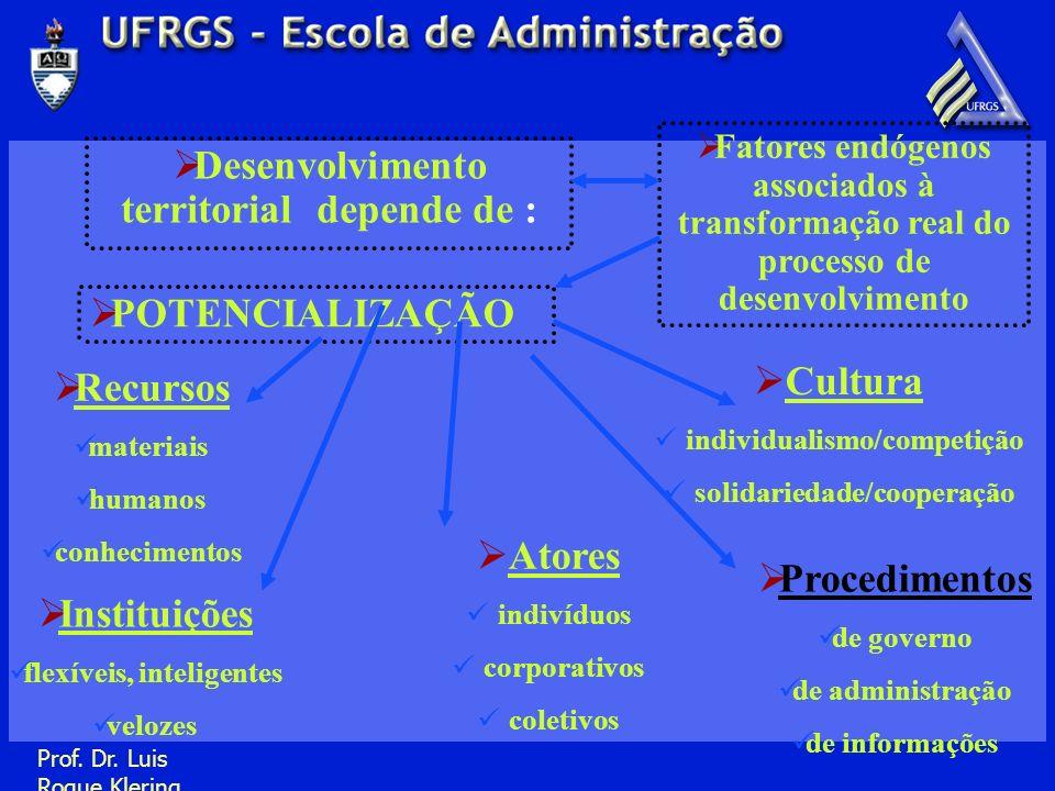 Prof. Dr. Luis Roque Klering Desenvolvimento territorial depende de : Fatores endógenos associados à transformação real do processo de desenvolvimento
