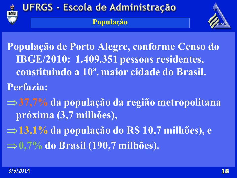 3/5/2014 18 População População de Porto Alegre, conforme Censo do IBGE/2010: 1.409.351 pessoas residentes, constituindo a 10ª. maior cidade do Brasil