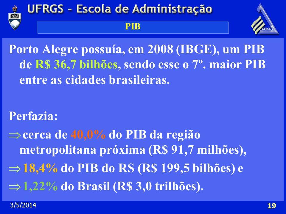 3/5/2014 19 PIB Porto Alegre possuía, em 2008 (IBGE), um PIB de R$ 36,7 bilhões, sendo esse o 7º. maior PIB entre as cidades brasileiras. Perfazia: ce