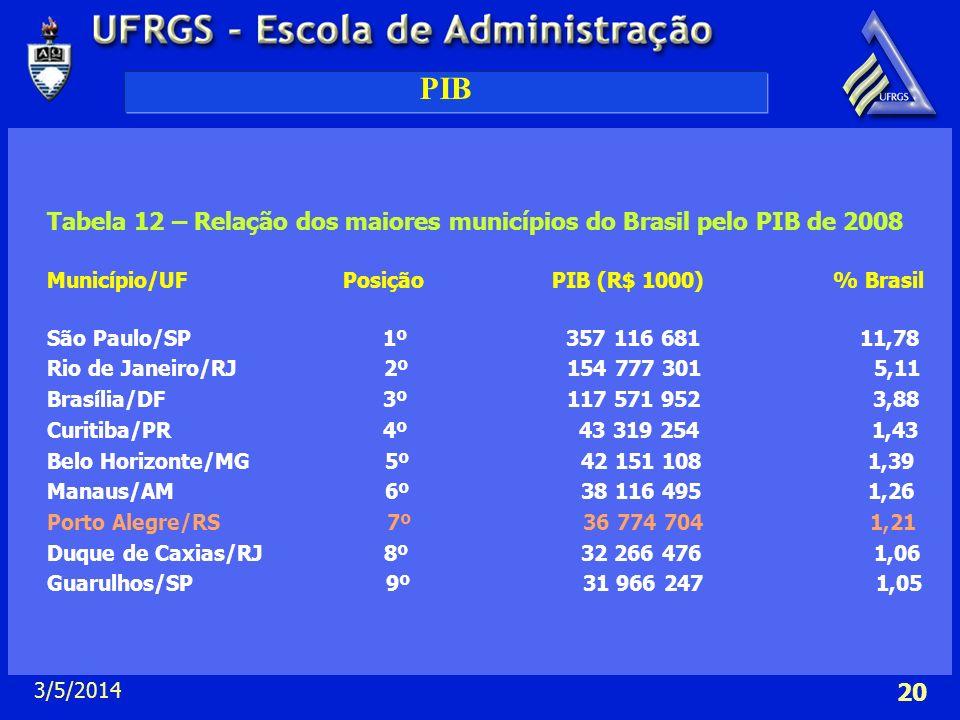 3/5/2014 20 PIB Tabela 12 – Relação dos maiores municípios do Brasil pelo PIB de 2008 Município/UF Posição PIB (R$ 1000) % Brasil São Paulo/SP 1º 357