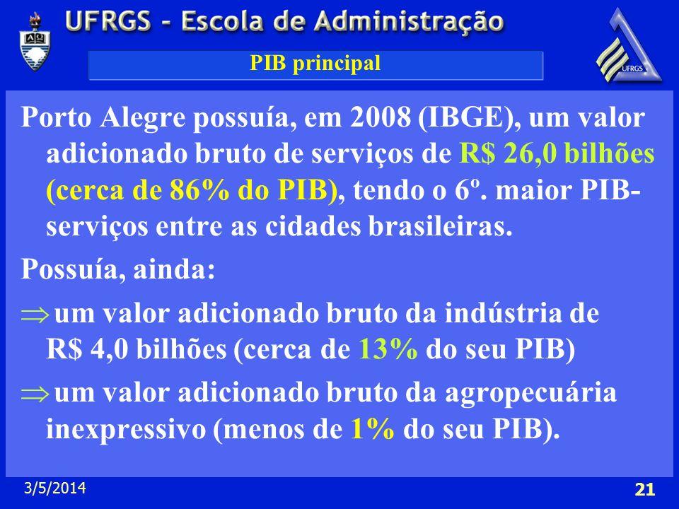 3/5/2014 21 PIB principal Porto Alegre possuía, em 2008 (IBGE), um valor adicionado bruto de serviços de R$ 26,0 bilhões (cerca de 86% do PIB), tendo