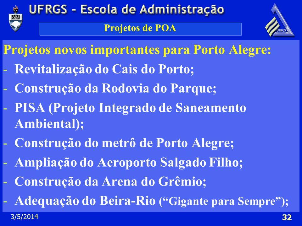 3/5/2014 32 Projetos de POA Projetos novos importantes para Porto Alegre: -Revitalização do Cais do Porto; -Construção da Rodovia do Parque; -PISA (Pr