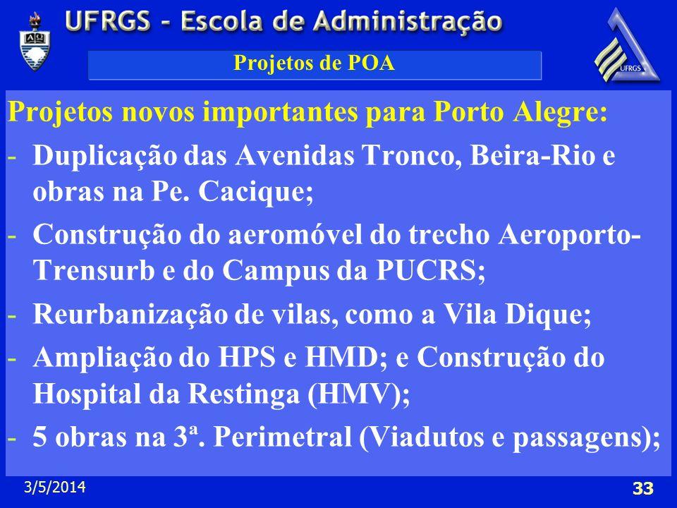 3/5/2014 33 Projetos de POA Projetos novos importantes para Porto Alegre: -Duplicação das Avenidas Tronco, Beira-Rio e obras na Pe. Cacique; -Construç