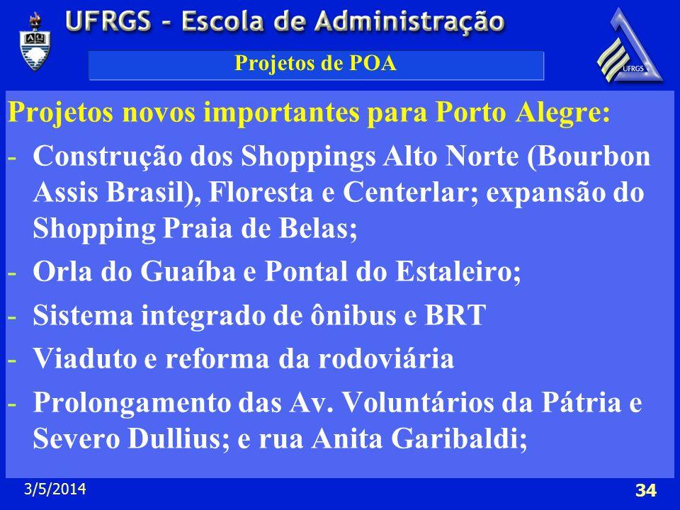 3/5/2014 34 Projetos de POA Projetos novos importantes para Porto Alegre: -Construção dos Shoppings Alto Norte (Bourbon Assis Brasil), Floresta e Cent
