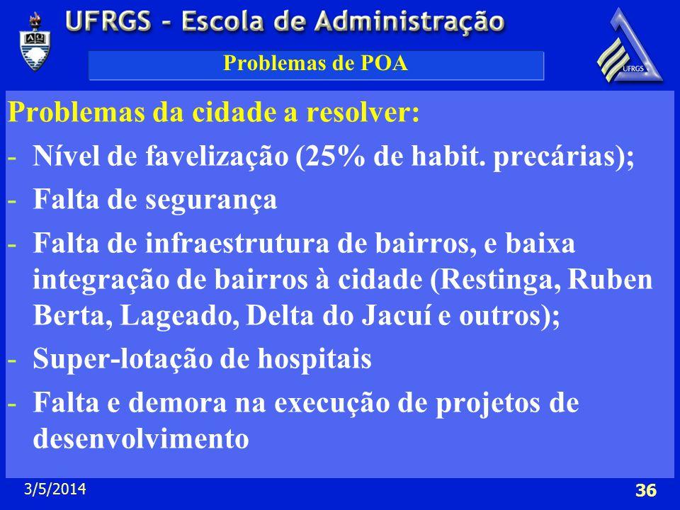 3/5/2014 36 Problemas de POA Problemas da cidade a resolver: -Nível de favelização (25% de habit. precárias); -Falta de segurança -Falta de infraestru