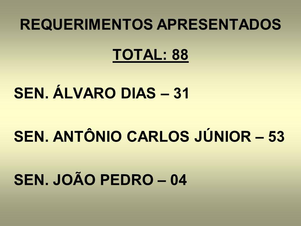 REQUERIMENTOS APRESENTADOS TOTAL: 88 SEN. ÁLVARO DIAS – 31 SEN. ANTÔNIO CARLOS JÚNIOR – 53 SEN. JOÃO PEDRO – 04