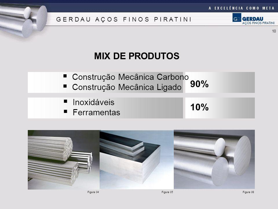MIX DE PRODUTOS 90% 10% Construção Mecânica Carbono Construção Mecânica Ligado G E R D A U A Ç O S F I N O S P I R A T I N I Inoxidáveis Ferramentas F