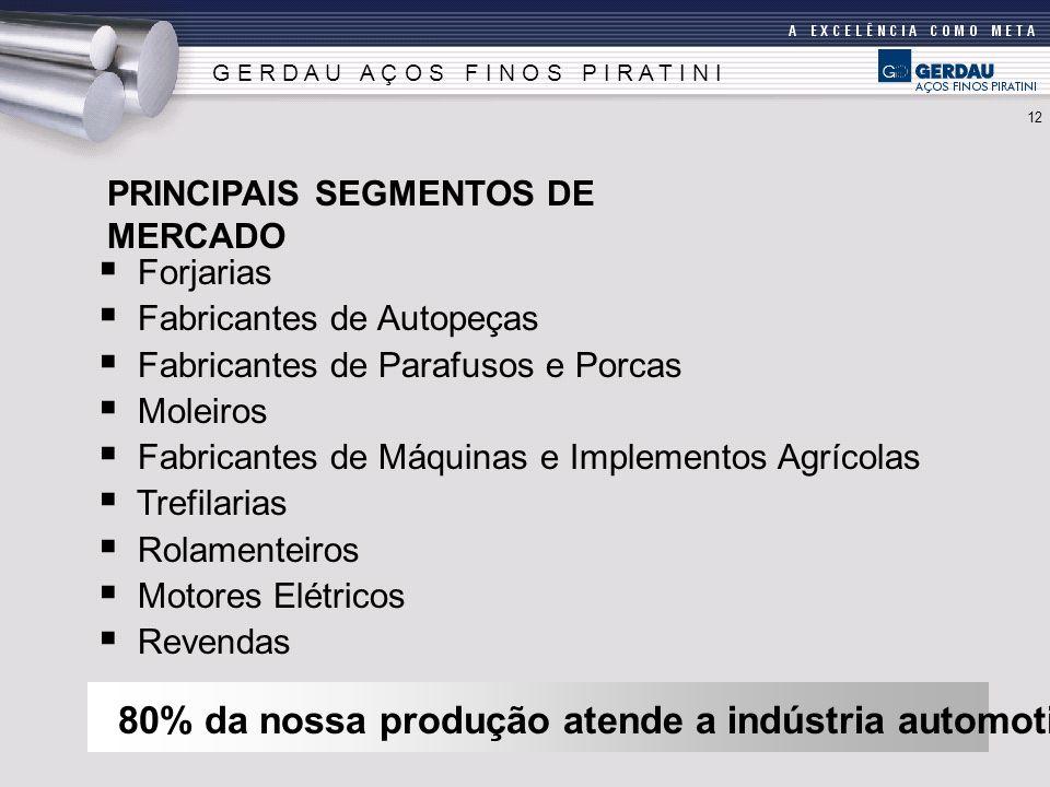 Forjarias Fabricantes de Autopeças Fabricantes de Parafusos e Porcas Moleiros Fabricantes de Máquinas e Implementos Agrícolas Trefilarias Rolamenteiro