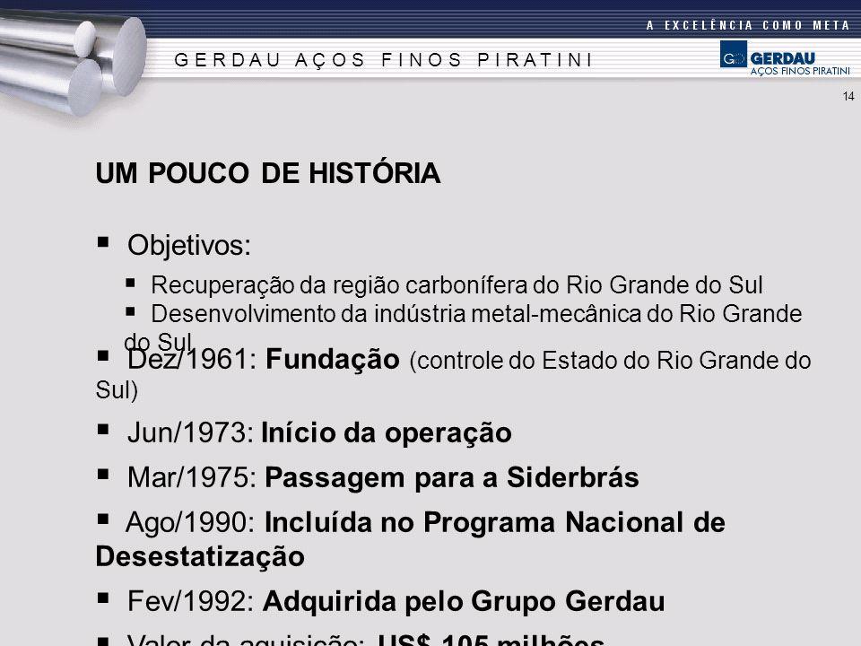 Objetivos: UM POUCO DE HISTÓRIA Recuperação da região carbonífera do Rio Grande do Sul Desenvolvimento da indústria metal-mecânica do Rio Grande do Su