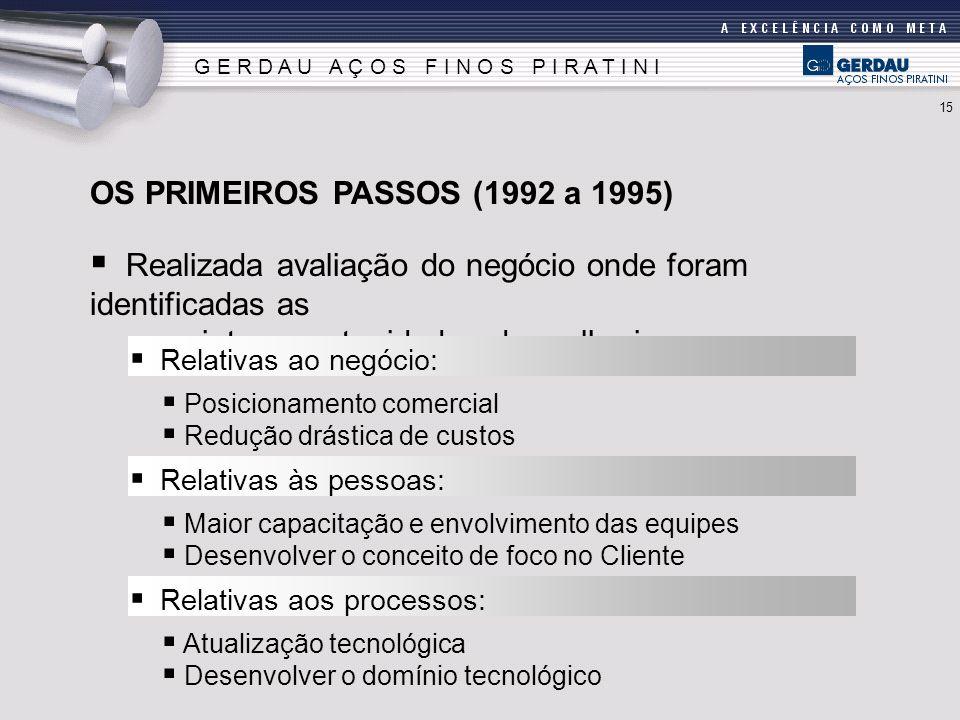 Realizada avaliação do negócio onde foram identificadas as seguintes oportunidades de melhoria: OS PRIMEIROS PASSOS (1992 a 1995) Relativas ao negócio