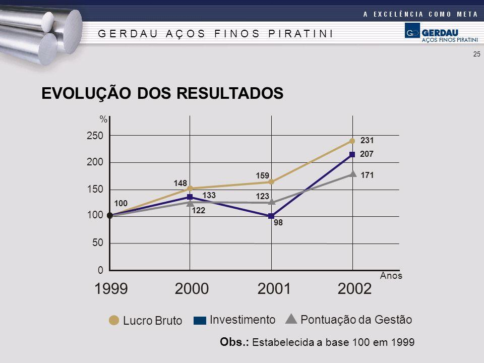 EVOLUÇÃO DOS RESULTADOS Obs.: Estabelecida a base 100 em 1999 G E R D A U A Ç O S F I N O S P I R A T I N I 100 1999200020012002 Lucro Bruto Investime