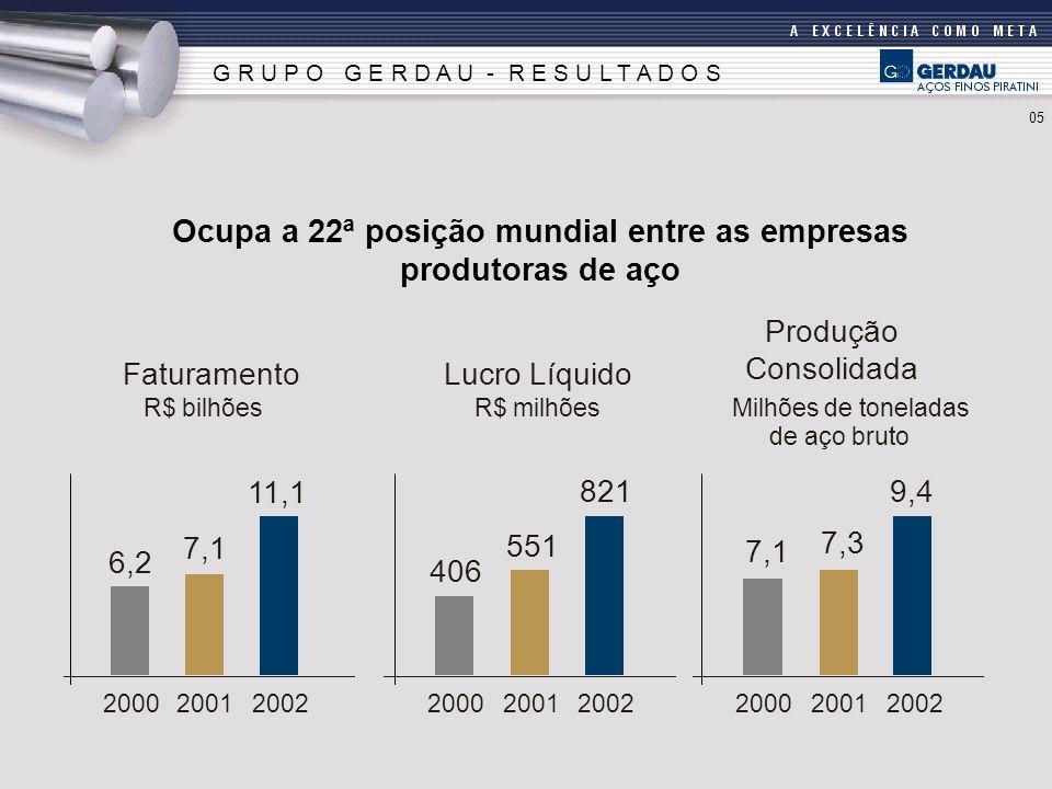 G R U P O G E R D A U - R E S U L T A D O S Ocupa a 22ª posição mundial entre as empresas produtoras de aço 11,1 2002 7,1 2001 6,2 2000 821 2002 551 2