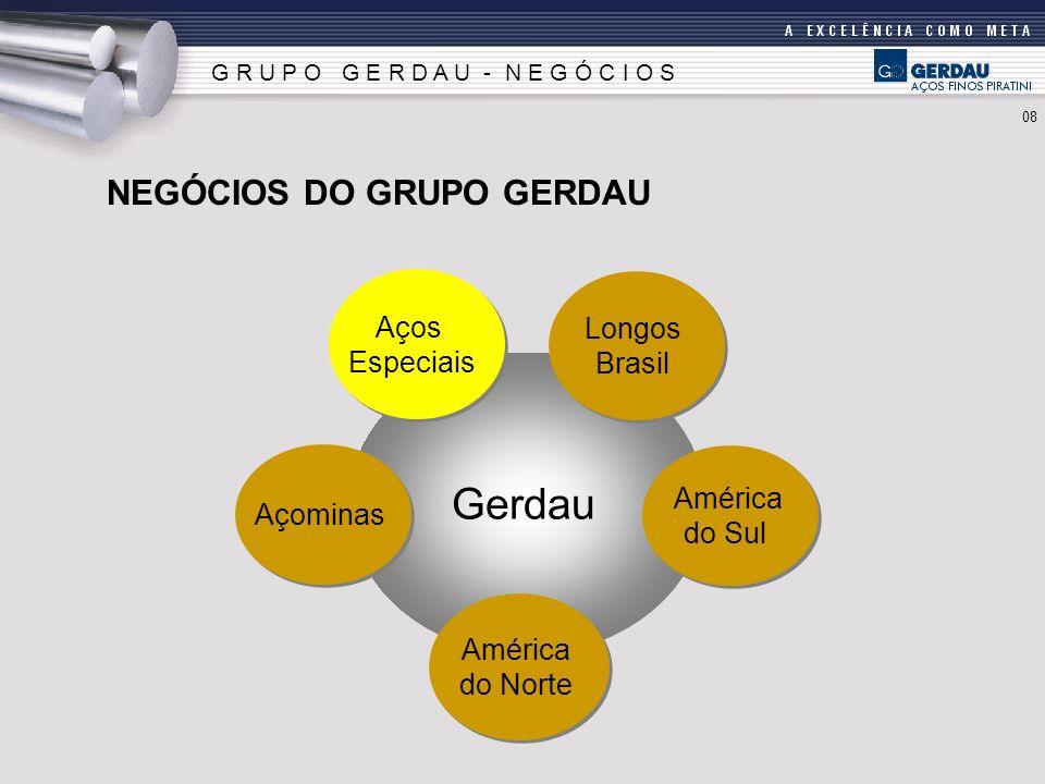 Gerdau América do Sul América do Sul América do Norte América do Norte Aços Especiais Aços Especiais Açominas Longos Brasil Longos Brasil NEGÓCIOS DO
