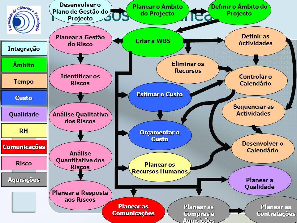 Processos de Planeamento Integração Âmbito Comunicações RH Risco Qualidade Tempo Custo Aquisições Desenvolver o Plano de Gestão do Projecto Planear o Âmbito do Projecto Definir o Âmbito do Projecto Criar a WBS Controlar o Calendário Desenvolver o Calendário Eliminar os Recursos Definir as Actividades Sequenciar as Actividades Estimar o Custo Orçamentar o Custo Planear os Recursos Humanos Planear a Gestão do Risco Análise Qualitativa dos Riscos Análise Quantitativa dos Riscos Planear a Resposta aos Riscos Planear a Qualidade Planear as Comunicações Planear as Compras e Aquisições Planear as Contratações Identificar os Riscos