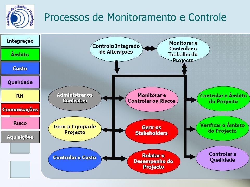 Processos de Monitoramento e Controle Integração Âmbito Comunicações RH Risco Qualidade Custo Aquisições Controlo Integrado de Alterações Monitorar e Controlar o Trabalho do Projecto Controlar o Custo Controlar a Qualidade Gerir a Equipa de Projecto Gerir os Stakeholders Relatar o Desempenho do Projecto Monitorar e Controlar os Riscos Administrar os Contratos Controlar o Âmbito do Projecto Verificar o Âmbito do Projecto