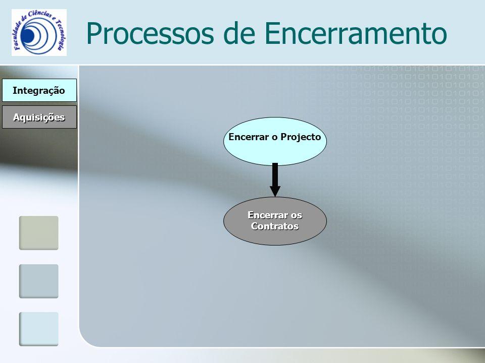 Processos de Encerramento Integração Aquisições Encerrar o Projecto Encerrar os Contratos