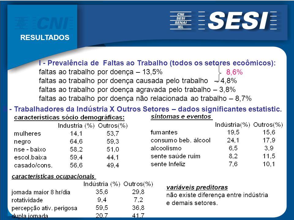 I - Prevalência de Faltas ao Trabalho (todos os setores ecoômicos): faltas ao trabalho por doença – 13,5% faltas ao trabalho por doença causada pelo t