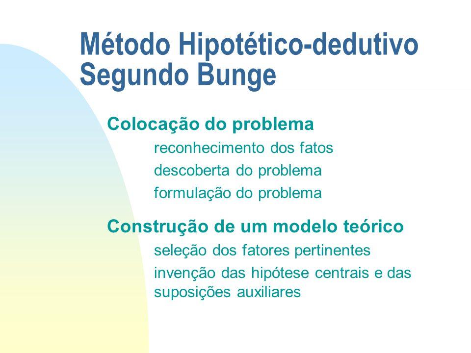 Método Hipotético-dedutivo Segundo Bunge Colocação do problema reconhecimento dos fatos descoberta do problema formulação do problema Construção de um